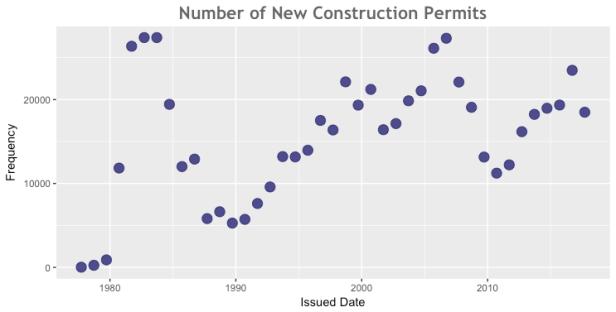NewPermits