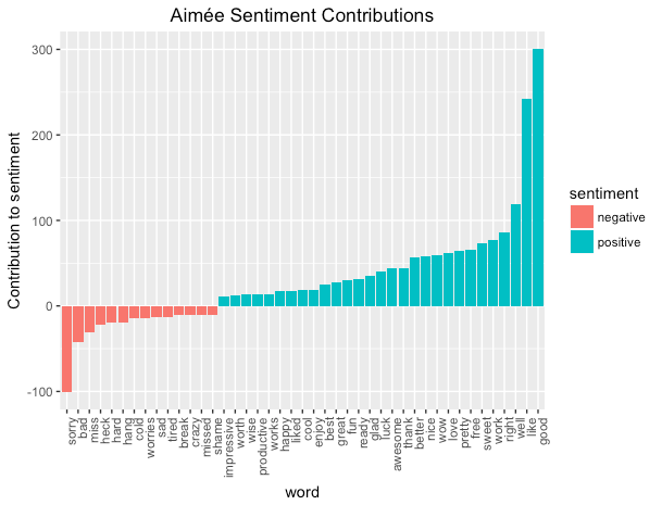 Aimee Sentiment Contributions